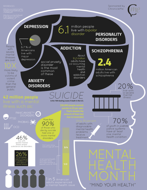 Mental Health Awareness Infographic